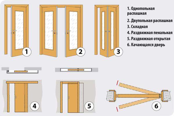kak samomu ustanovit mezhkomnatnuju dver bez 1 Межкомнатные двери в Чебоксарах