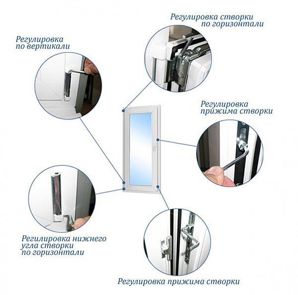 regulirovka 1 Регулировка окон ПВХ