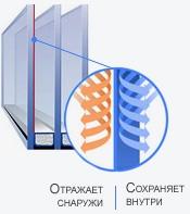 IMG 2029 Мультифункциональный стеклопакет